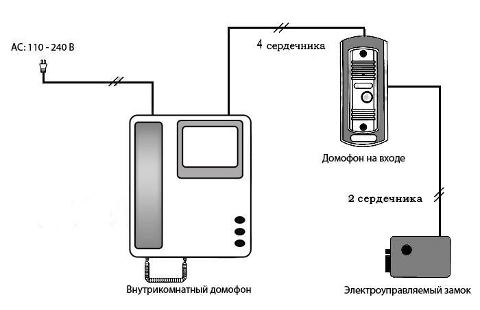 Как установить видеодомофон в квартире своими руками