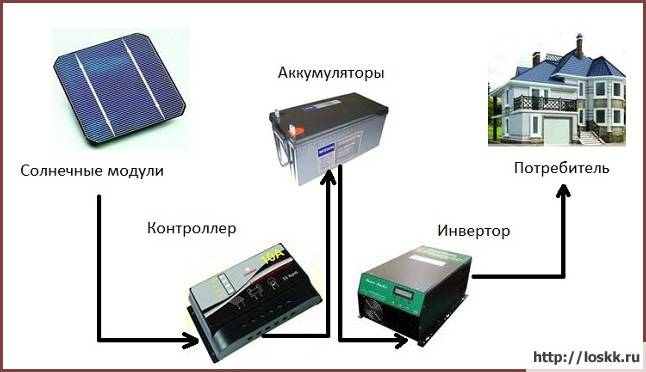Солнечные панели (батареи): виды свойства и принцип действия