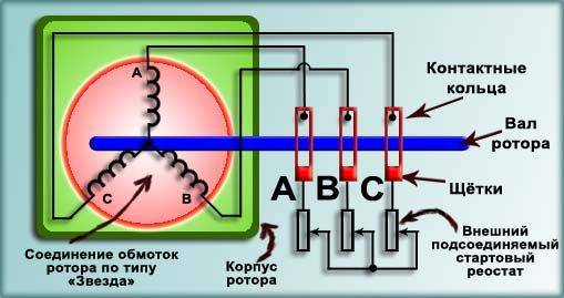 Как проверить рабочую и пусковую обмотки. проверка и ремонт асинхронных электродвигателей. как прозвонить электродвигатель на обрыв обмоток и межвитковое замыкание