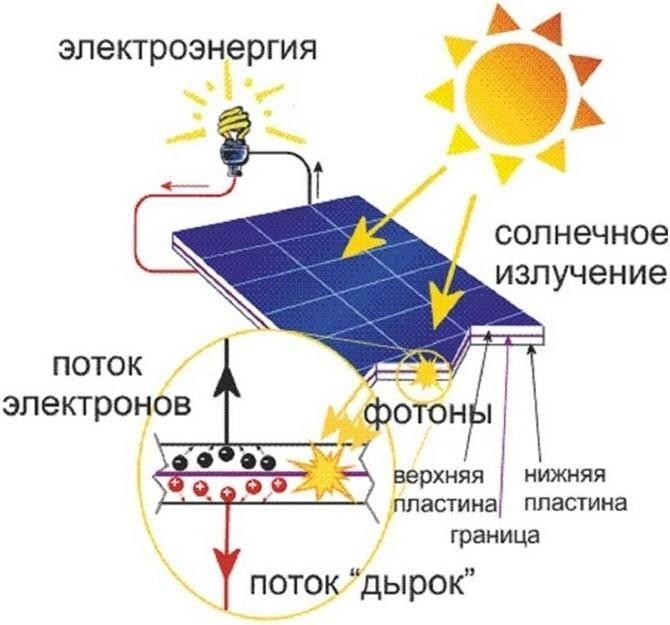 Солнечные батареи какие лучше. солнечные панели топ лучших
