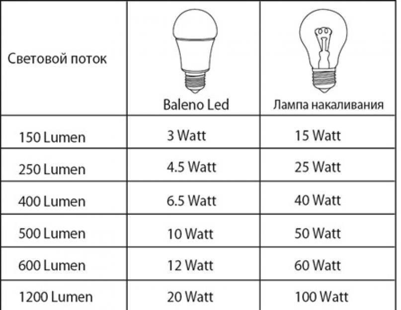 Мощность лампы для чтения