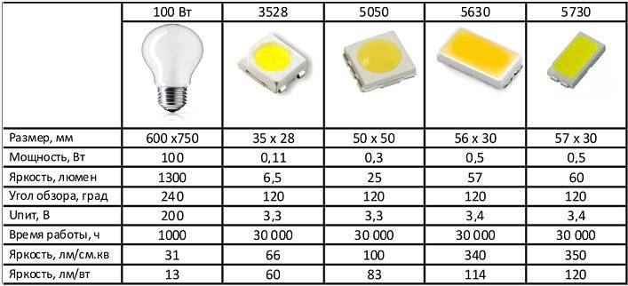 Сравнение характеристик smd светодиодов 3528 5050 5630 5730 3014 2835