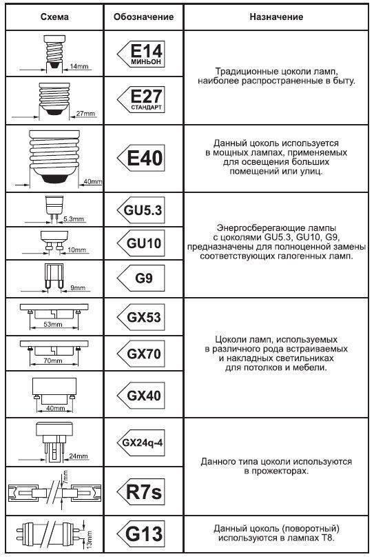 Тип цоколя е27: что это такое, диаметр и другие стандартные размеры