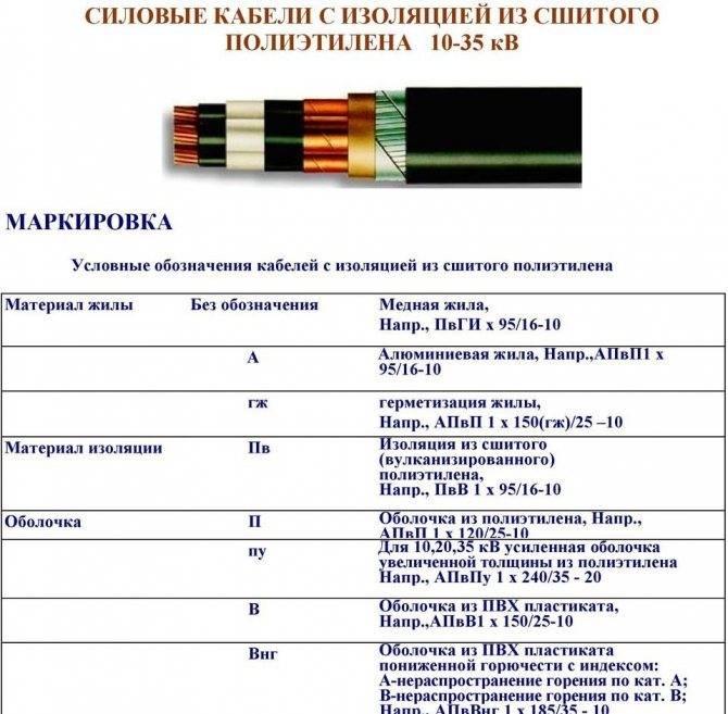 Маркировка проводов и кабелей электрических: таблица, расшифровка по буквам, как обозначается сечение при монтаже электропроводки, классификация, устройство
