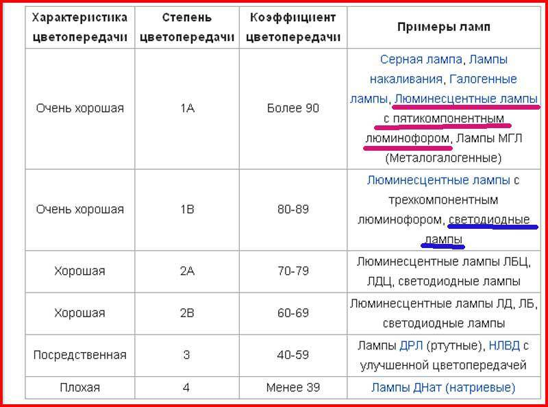 3 индекса цветопередачи - чему верить cri, cqs, tm-30 и как оценить качество света