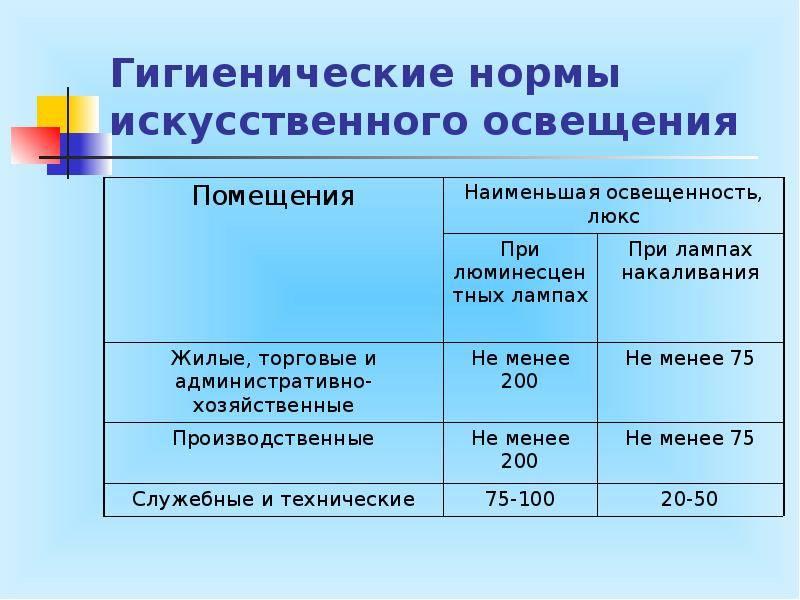 Нормы освещённости рабочего места: требования, замеры уровня