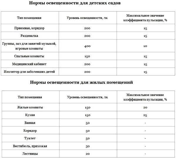 Нормы освещенности рабочих мест и производственных помещений. искусственное освещение. светильники с люминесцентными лампами :: businessman.ru