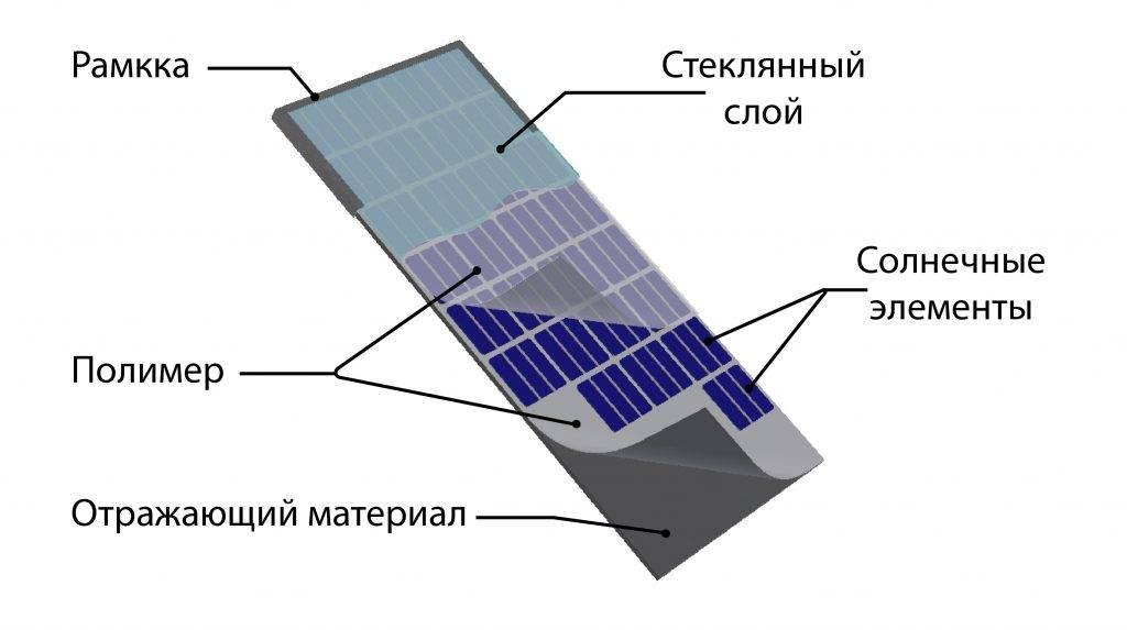 Как собрать солнечную электростанцию своими руками