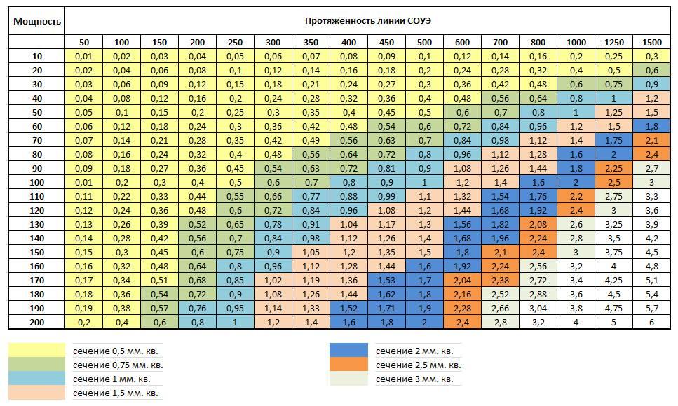 Онлайн калькулятор: расчет сечения кабеля по мощности + таблица