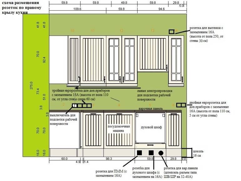 Освещение рабочей зоны на кухне: разъясняем в общих чертах