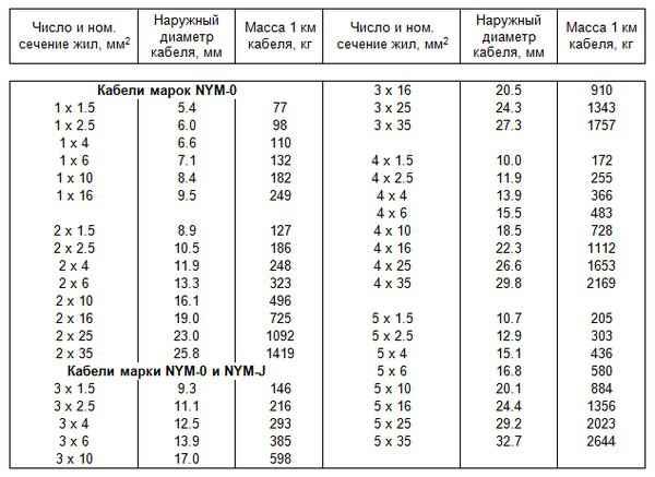 Кабель nym: описание, расшифровка, технические характеристики