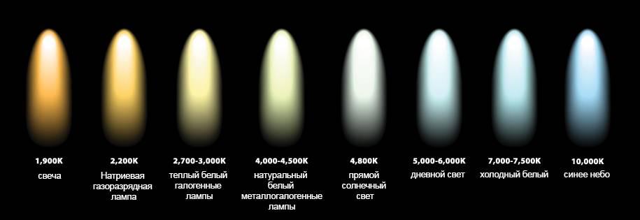 Цветовая температура света. теплый, нейтральный и холодный белый свет.