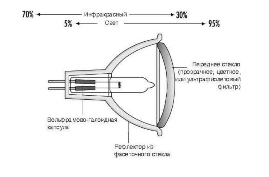 Что такое галогенная лампа: принцип работы, устройство
