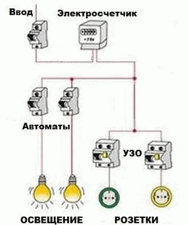 Электропроводка в гараже своими руками: схемы, фото, видео, пошаговая инструкция