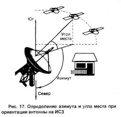 Как настроить тарелку триколор тв ⭐ на спутник самому без прибора: пошаговая инструкция, самостоятельно, видео