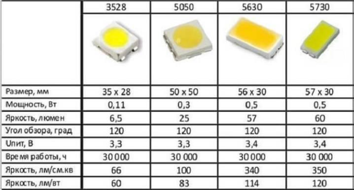 Параметры тока для подключения светодиода: как определить и рассчитать правильные