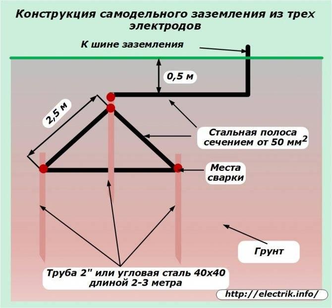 Как сделать заземление в частном доме своими руками: инструкция