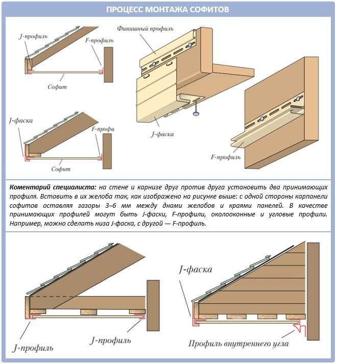Инструкция по монтажу софитов: установка своими руками, подшивка крыши, кровли