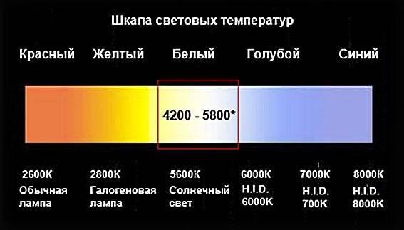 Цветовая температура светодиодных ламп: таблица | enargys.ru | энергосбережение
