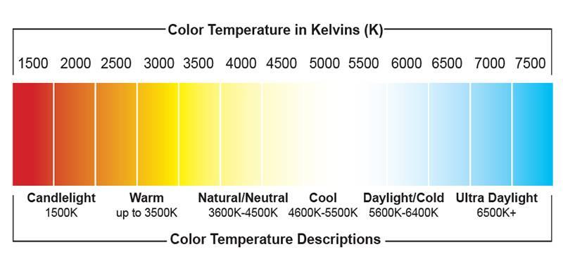 Цветовая температура светодиодных ламп: разбор примеров