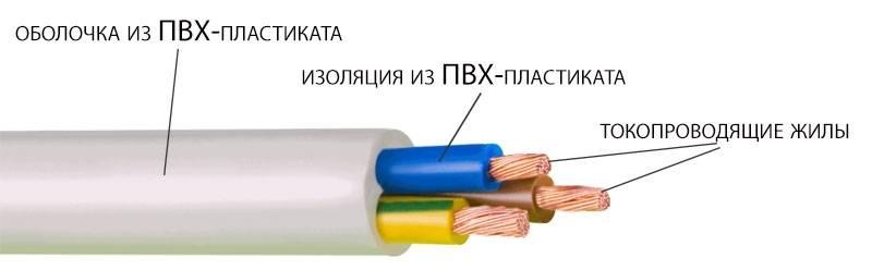 Чем отличается кабель от провода. отличия провода, кабеля и шнура