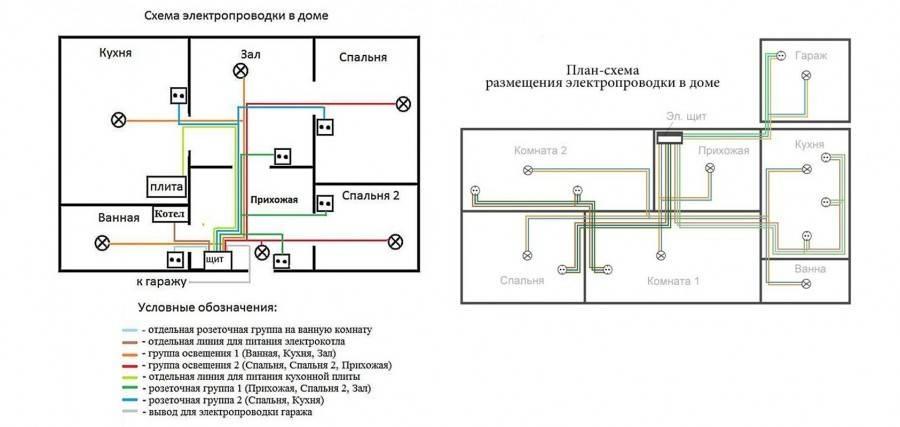 Как провести проводку в квартире своими руками от щитка: основные схемы и правила + этапы монтажа