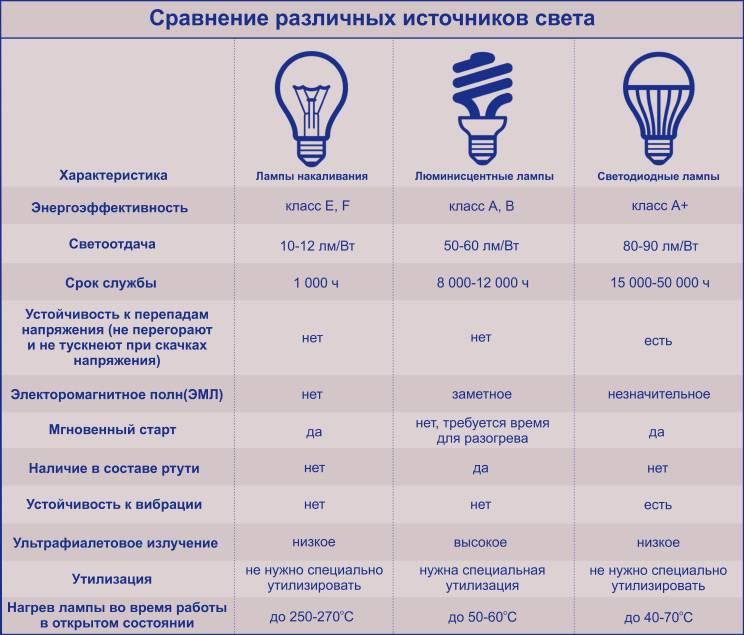 Cветодиодные лампы: мощность, таблица, расчет
