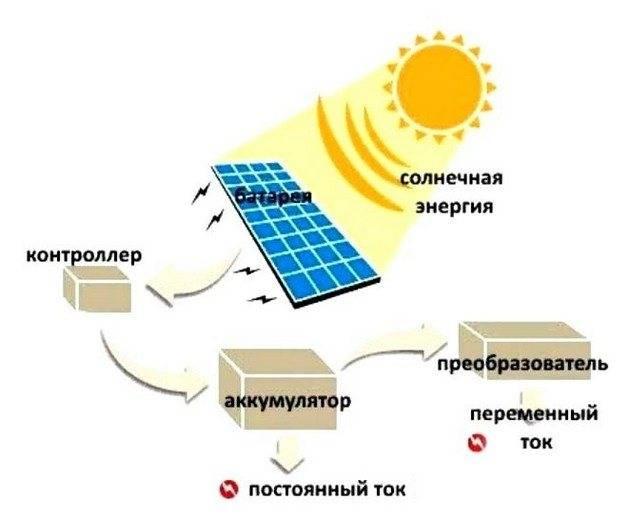 Выгода от использования солнечных батареи в частном доме