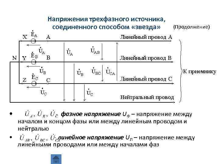 Отличия линейного и фазного напряжения