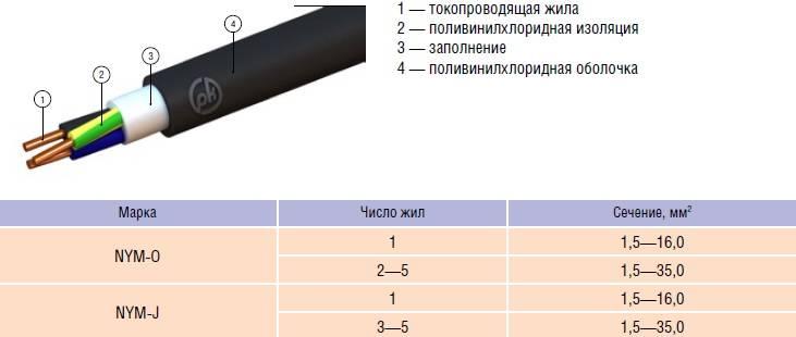 Кабель nym – подробная расшифровка аббревиатуры, конструктивные особенности и технико-эксплуатационные характеристики