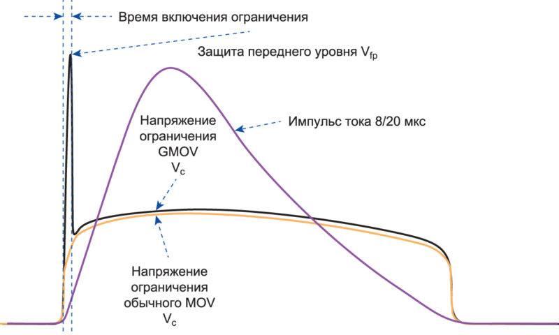 Как проверить варистор мультиметром: пошаговая инструкция