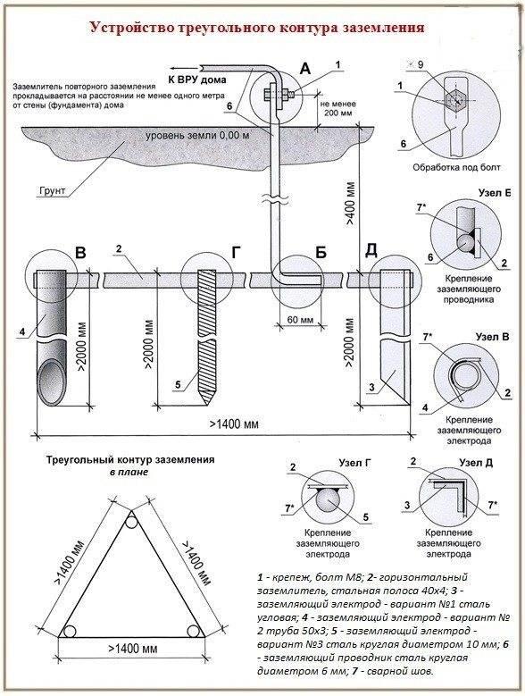 Как правильно сделать заземление в доме: схема подключения своими руками монтаж в щитке заземляющий контур сопротивление устройство установка все размеры глубина в частном деревянном