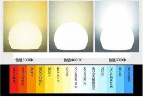 Какую цветовую температуру выбрать для освещения: теплую, холодную или дневную?