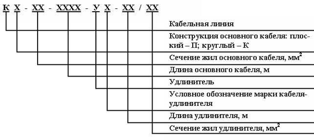 Маркировка проводов и кабелей бирками согласно пуэ: виды, обозначения и нанесение