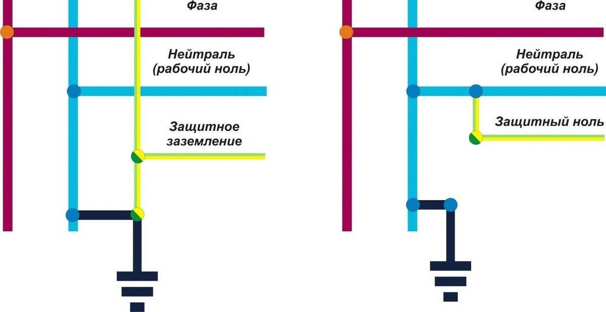 Отличить ноль от заземления в проводке с тремя жилами