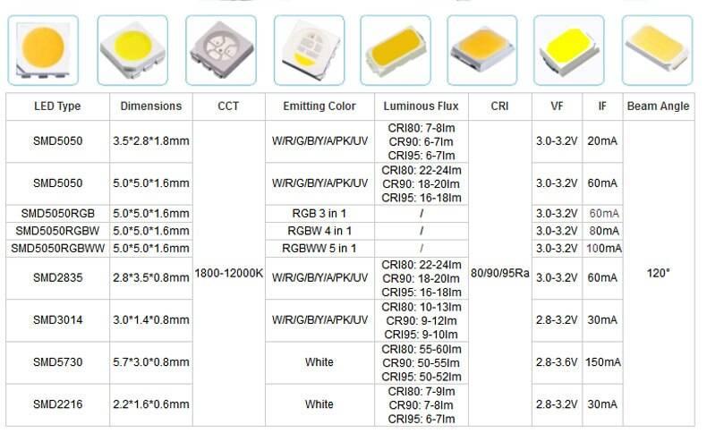 Характеристики светодиодов smd 3528, 5050, 5630, 5730 - led свет
