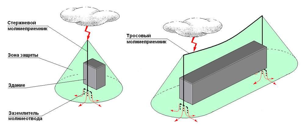 Сп молниезащита зданий и сооружений