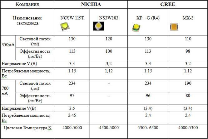 Правильные схемы подключения светодиода