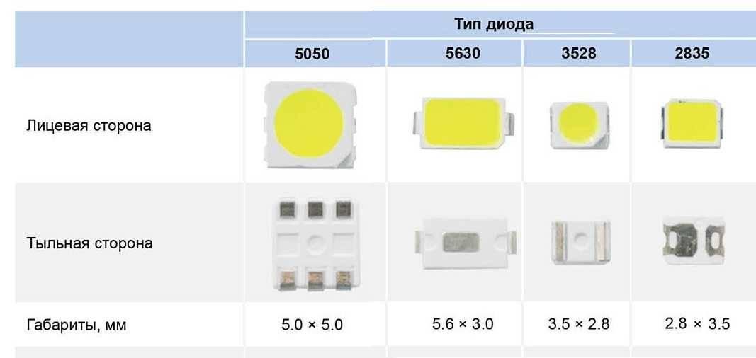 Все о светодиодах smd (параметры, проверка и пайка)
