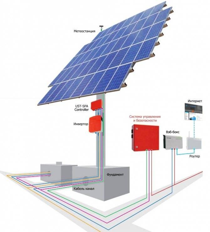 Топ-13 лучших солнечных панелей: как выбрать, цены, рейтинг