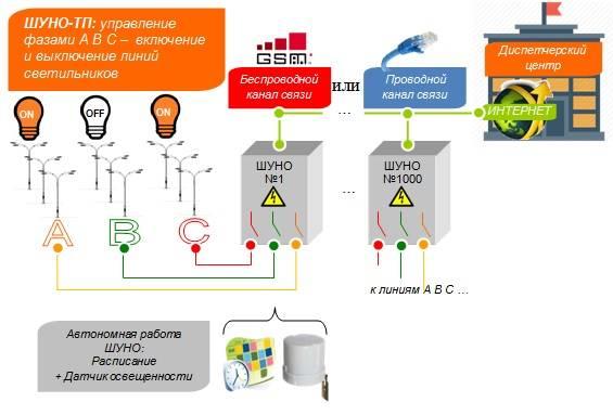 Автоматическое устройство управления освещением – введение в электронику