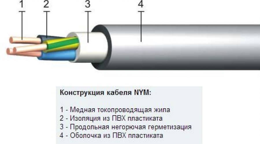 Силовой кабель nym – характеристики, описание, маркировка