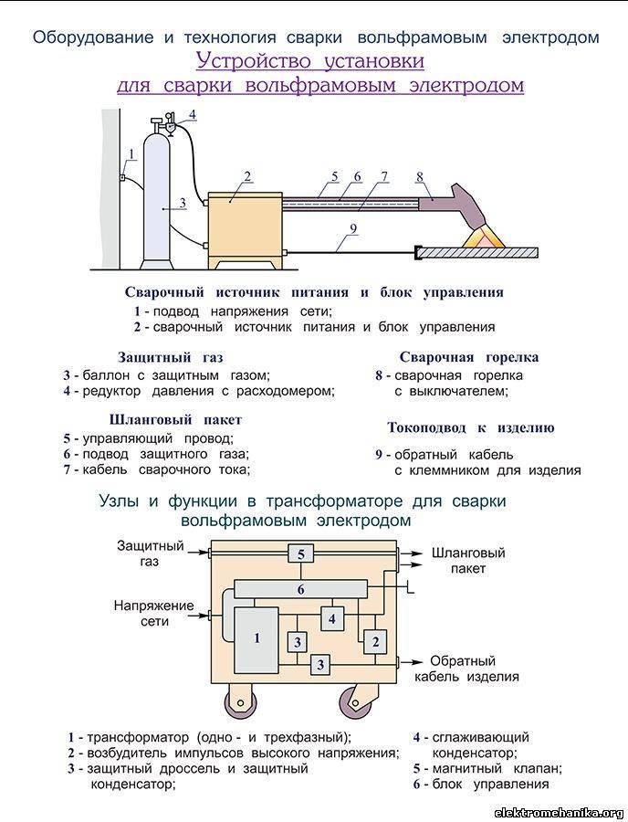 Защитное заземление: отличия от рабочего, назначение, схема и устройство