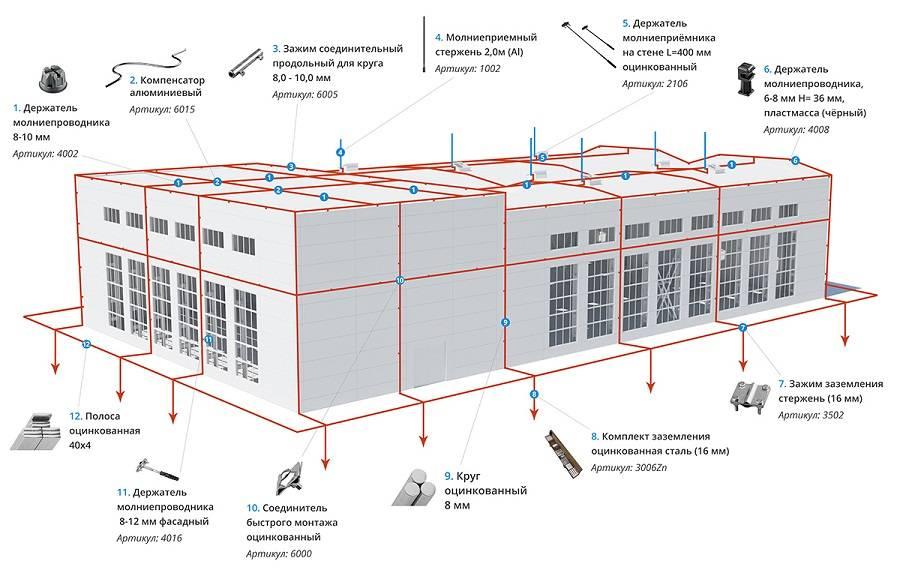 Монтаж молниезащиты с учетом особенностей здания, типовой проект молниеотвода