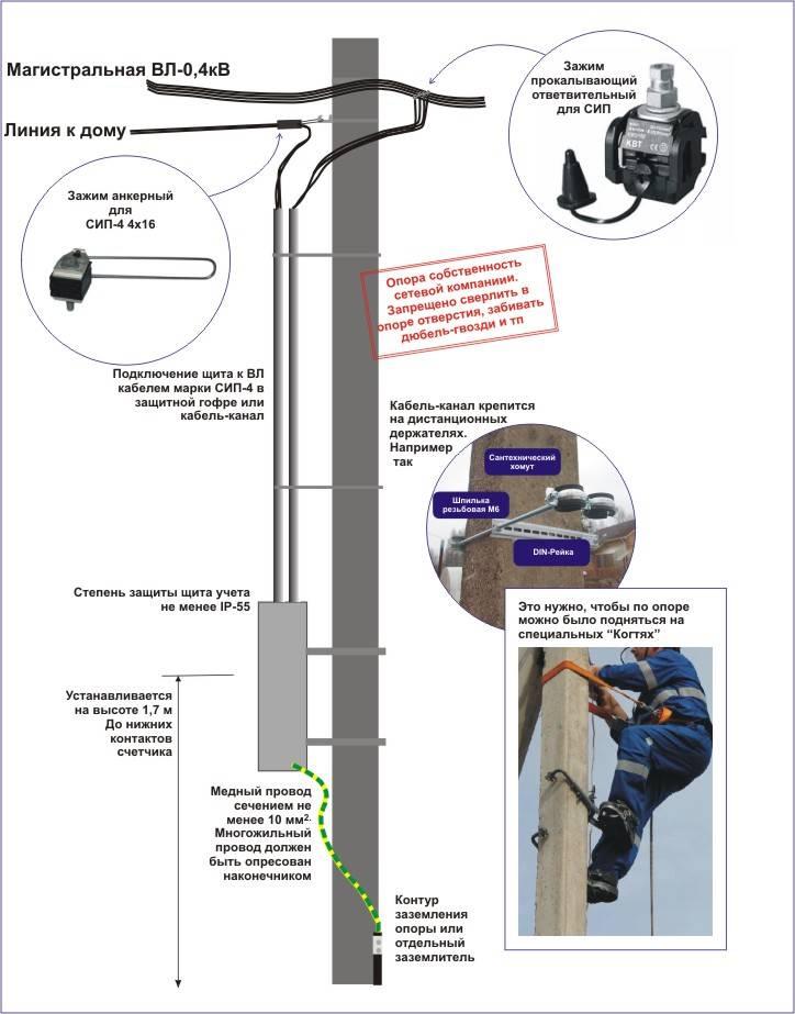 Инструкция по монтажу сип: крепление проводов при прокладке по опорам