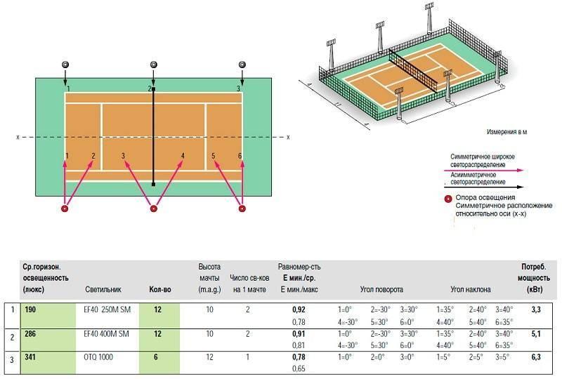 Освещение спортивных площадок: особенности, требования и организация